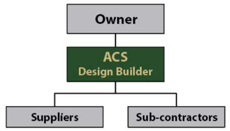 acs design build