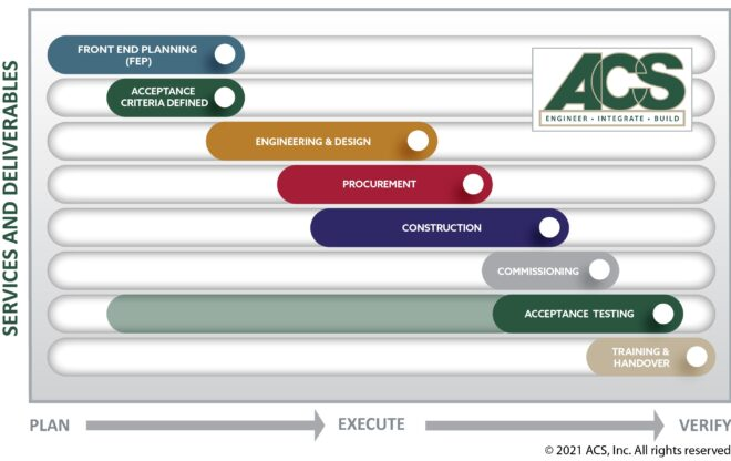 industrial automation process